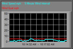 Wind and Gust Graph